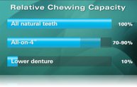 chewing-capacity